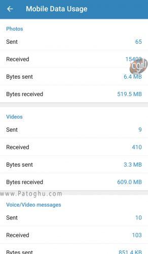 روش مشاهده حجم مصرف شده در تلگرام